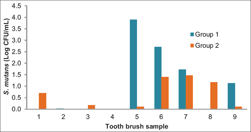 Figure 2: The <i>Streptococcus mutans</i> numbers on both nonsoaked (Group 1) and soaked (Group 1) toothbrushes (Log10 CFU/mL)